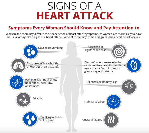 Why does your arm hurt during a heart attack? | Heart Sisters