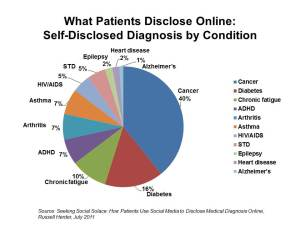 online self diagnosis free uk dating